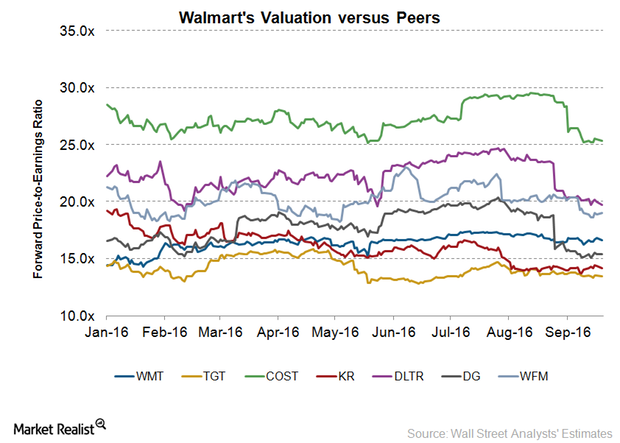 uploads///WMT valuation