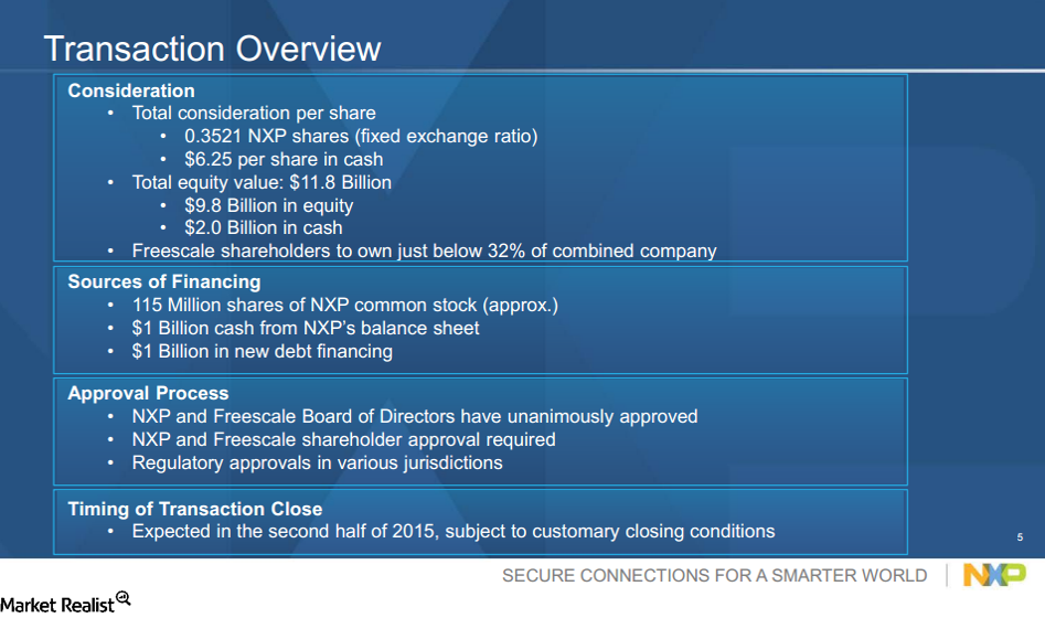 uploads///FSL NXP Overview
