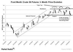 uploads///wti crude oil  month chart may