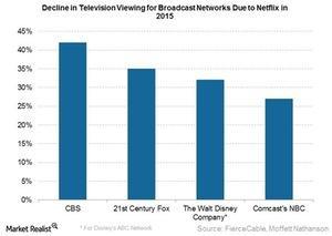 uploads/2016/03/Decline-tv-viewing1.jpg