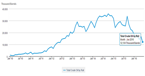 uploads/2016/09/US-crude-oil-movement-by-rail-1.png