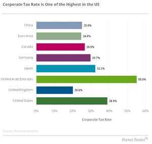 uploads///corporate tax rate