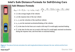 uploads///A_Semiconductors_INTC safe distance formula