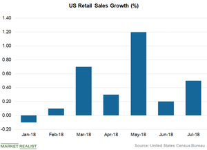 uploads///Chart  US Retail Sales