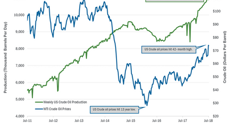 uploads/2018/07/US-crude-oil-production-2-1.png