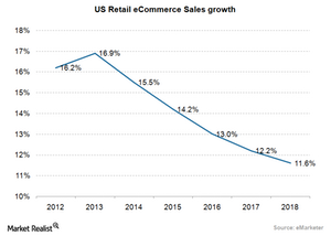 uploads/2015/07/eCommerce-US-eCommerce-market-growth1.png