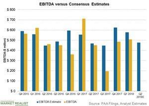 uploads/2018/07/ebitda-vs-estimates-2-1.jpg