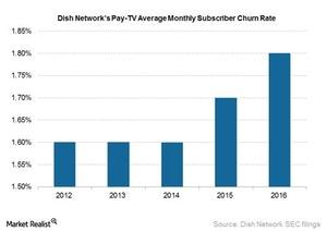uploads///Dish pay TV monthly churn rate