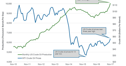 uploads/2018/02/Monthly-US-crude-oil-production-2-1.png