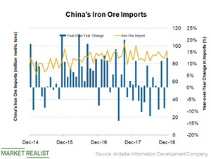 uploads/2019/01/China-iron-ore-imports-6-1.png