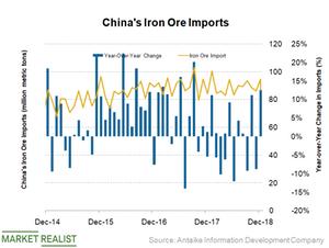 uploads/2019/01/China-iron-ore-imports-6-1.png
