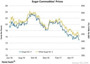 uploads/2017/06/Sugar-Commodities-Prices-2017-06-19-1.jpg