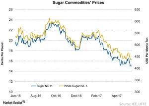 uploads///Sugar Commodities Prices
