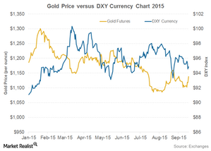 uploads/2015/10/Gold-and-DXY31.png