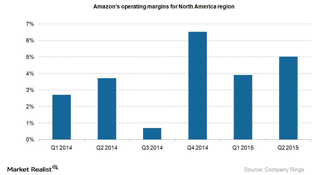 uploads///Amazon NA operating margins