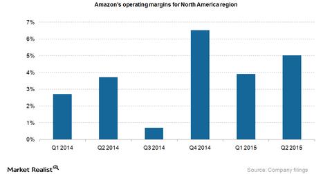 uploads/2015/07/Amazon-NA-operating-margins2.png