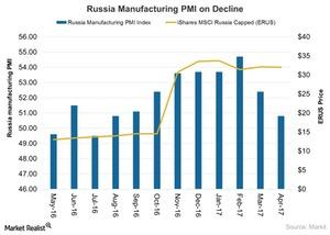 uploads///Russia Manufacturing PMI on Decline