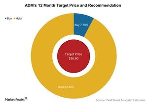 uploads///ADMs  Month Target Price and Recommendation