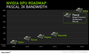 uploads///A_Semiconductors_NVDA_GPU roadmap