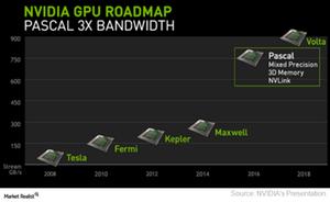 uploads/2017/06/A4_Semiconductors_NVDA_GPU-roadmap-1.png