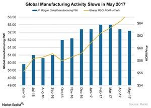 uploads///Rising Global Manufacturing PMI