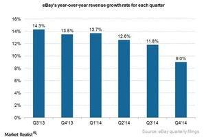 uploads///ebay revenue growth rate