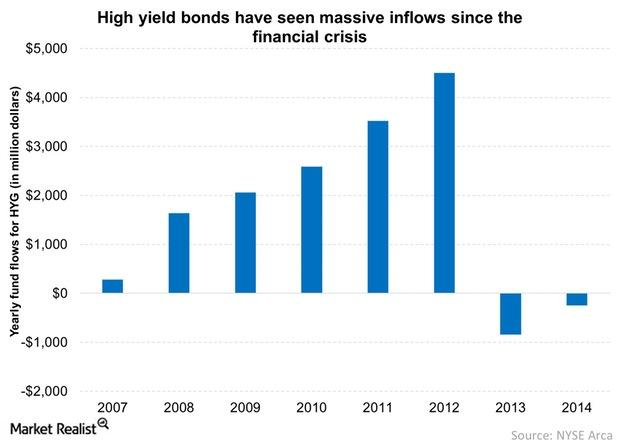 uploads///High yield bonds have seen massive inflows since the financial crisis
