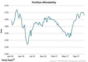 uploads/2017/11/Fertilizer-Affordability-2017-11-28-1.jpg
