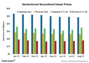 uploads/2015/09/Vessel-prices1.png