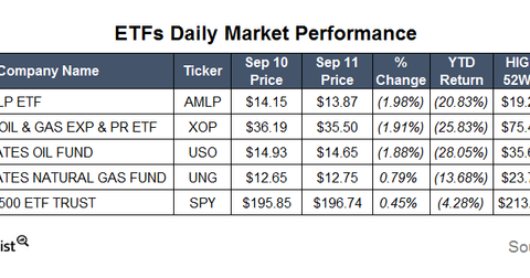 uploads/2015/09/ETFs10.png