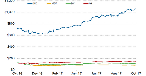 uploads/2017/10/stock-price-2-1.png