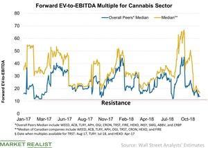 uploads/2018/11/Forward-EV-to-EBITDA-Multiple-for-Cannabis-Sector-2018-11-20-1.jpg