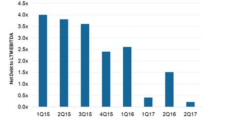 uploads/2017/11/Net-debt-3.png