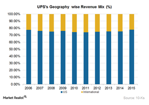 uploads/2016/04/UPS-GeographyWise-Revenues1.png