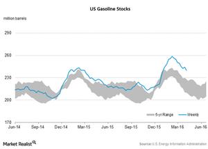uploads/2016/04/Gasoline-stocks21.png