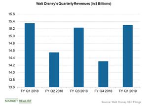 uploads/2019/02/disney-quarterly-revenues-1-1.png