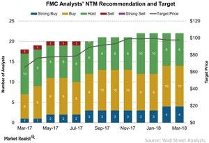uploads/2018/03/FMC-Analysts-NTM-Recommendation-and-Target-2018-03-14-1.jpg