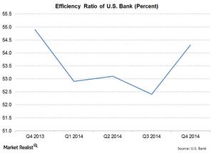 uploads///US Bank Efficiency Ratio