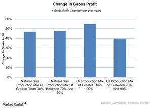 uploads/2015/12/Change-in-Gross-Profit-2015-12-021.jpg