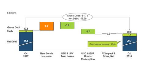 uploads/2018/05/debt-movement-1.png