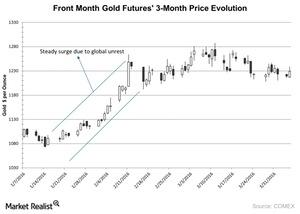 uploads/2016/04/Front-Month-Gold-Futures-3-Month-Price-Evolution-2016-04-081.jpg