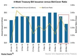 uploads/2016/04/4-Week-Treasury-Bill-Issuance-versus-Bid-Cover-Ratio-2016-04-031.jpg