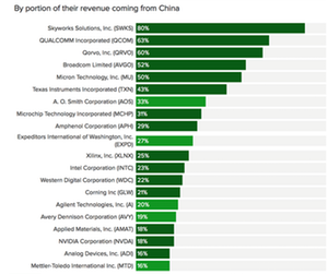 uploads/2018/07/A2_Semiconductors_US-companies-with-largest-exposure-to-china-1.png