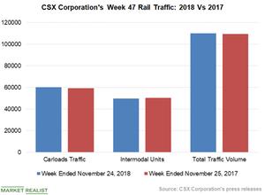 uploads///Chart  CSX