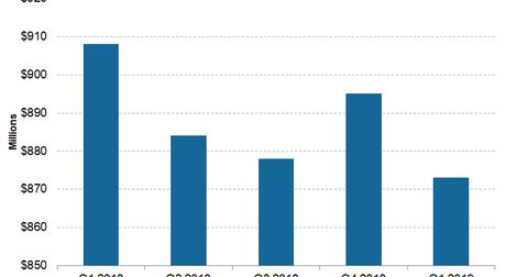 uploads/2019/05/Telecom-Frontier-1Q19-Adjusted-EBITDA-1.png