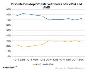 uploads///A_Semiconductors_GPU market share Q