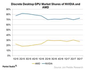 uploads/2017/12/A11_Semiconductors_GPU-market-share-3Q17-1.png