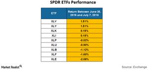 uploads/2016/07/SPDR-ETF-PERFORMANCE-1.png