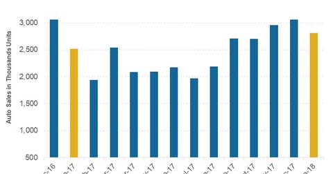 uploads/2018/03/part-5-china-car-sales-1.png