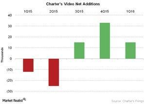 uploads///Telecom Charters Video Net Additions